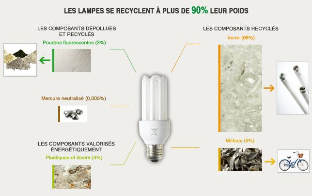 Le devenir des lampes
